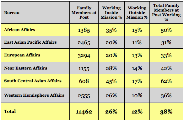Worldwide Family Member Employment Report 2012
